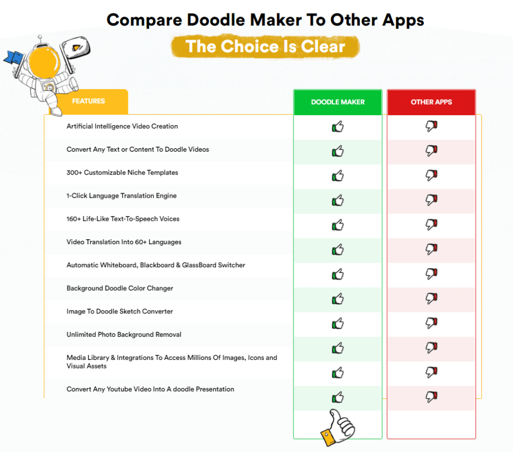 DoodleMaker Review-Why DoodleMaker in the Best