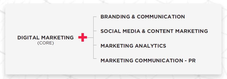 digital marketing course specialisations