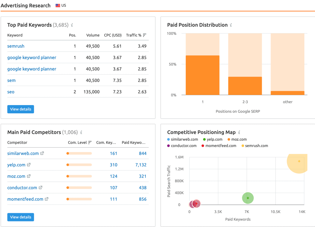 SEMrush Review - Domain Overview - Advertising Research