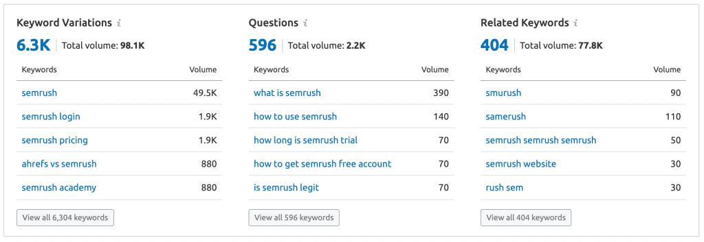 SEMrush Keyword Overview Detailed