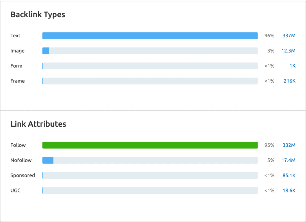 SEMrush -Backlink Types and Attributes