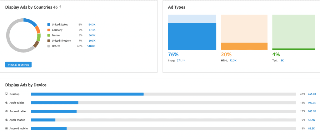 Display Ads by type and Location