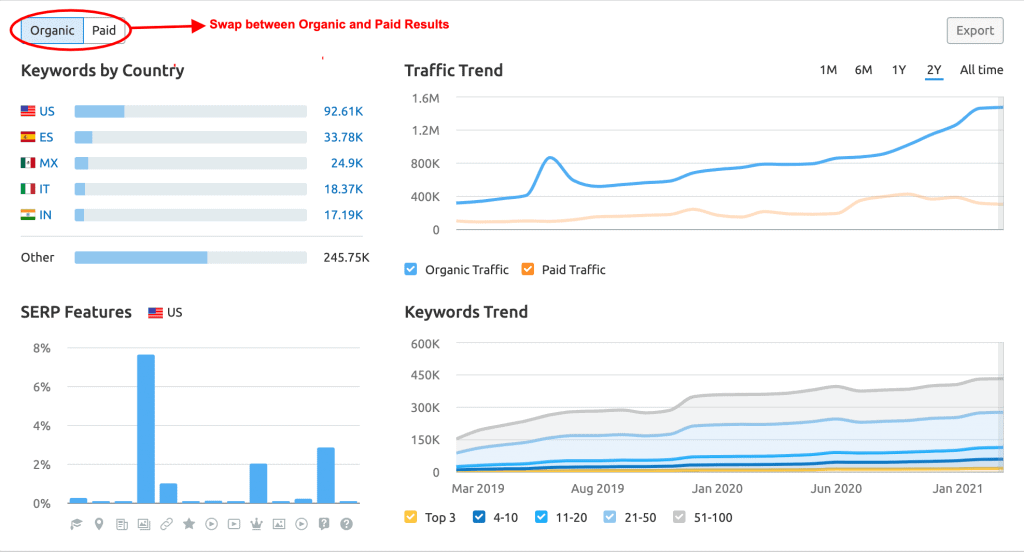 SEMrush Review - Domain Overview- Traffic