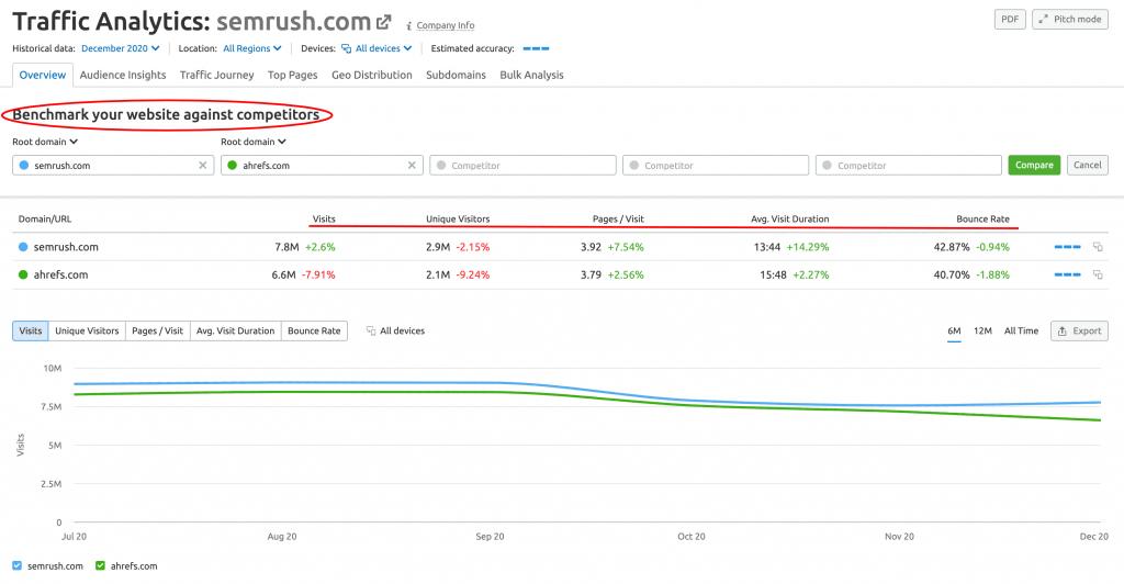 SEMrush Review- Traffic Analytics