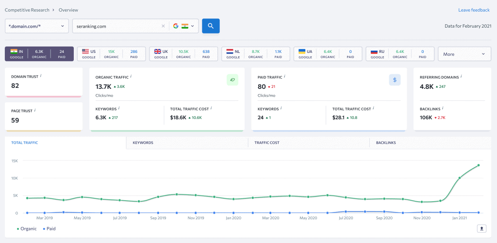 SE Ranking's Competitor Research Tool