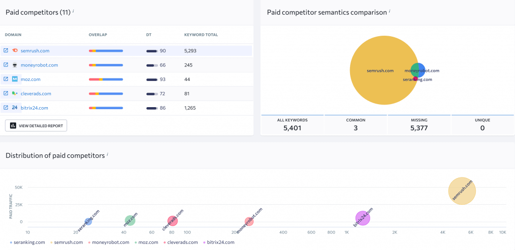 SE Ranking Review 2021 - Your Affordable SEMrush Alternative?